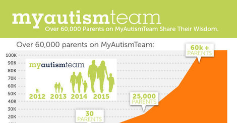 The wisdom of over 60 000 parents of children with autism