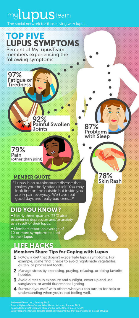 Infographic lupus symptoms