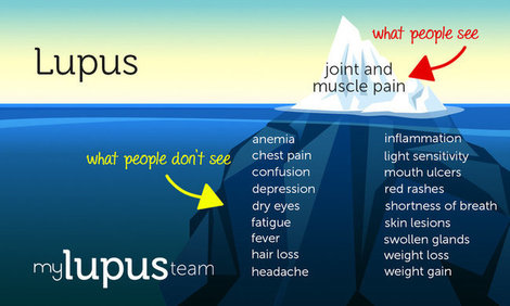 Mht infographic symptoms mylupusteam