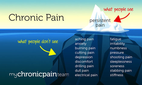 Mht infographic symptoms mychronicpainteam