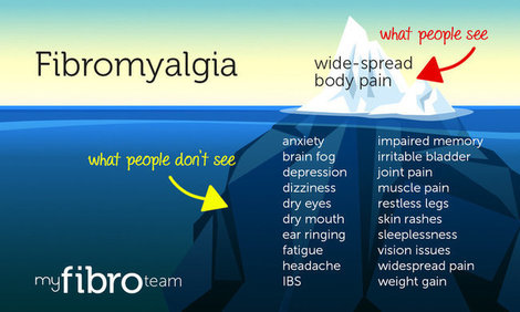 Mht infographic symptoms myfibroteam %281%29