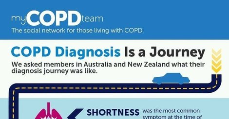 What a copd diagnosis is like infographic