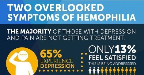 More than bleeds  2 overlooked hemophilia symptoms
