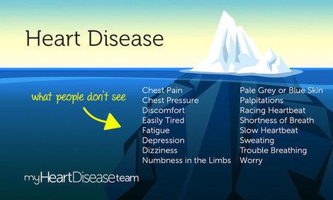 Mht infographic symptoms myheartdiseaseteam