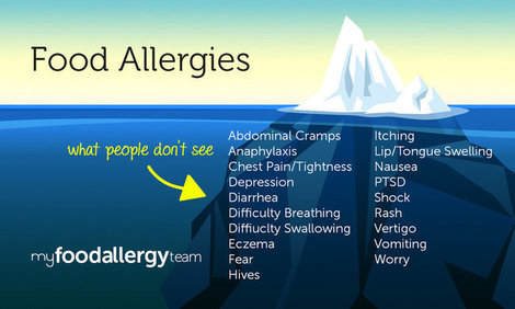 Mht infographic symptoms myfoodallergyteam