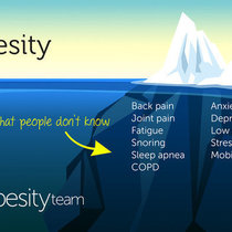 Mht infographic symptoms myobesityteam %281%29