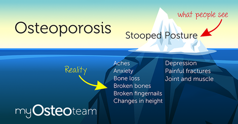 Mht infographic symptoms myosteoteam