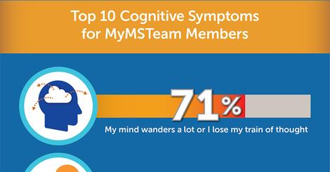 Mymsteam chart ms cog symptoms top10