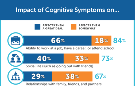 Impact of cognitivie symptoms on