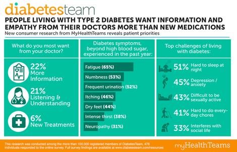 Mht pressrelease infographic diabetes v3
