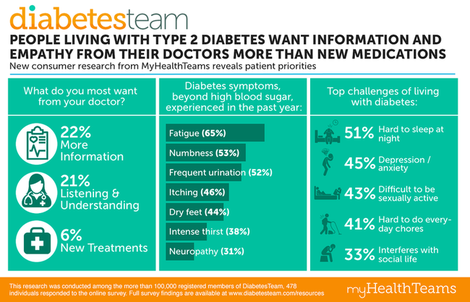 Mht pressrelease infographic diabetes v3